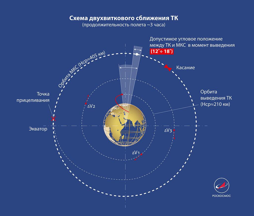 схема 3-х часового полёта к МКС